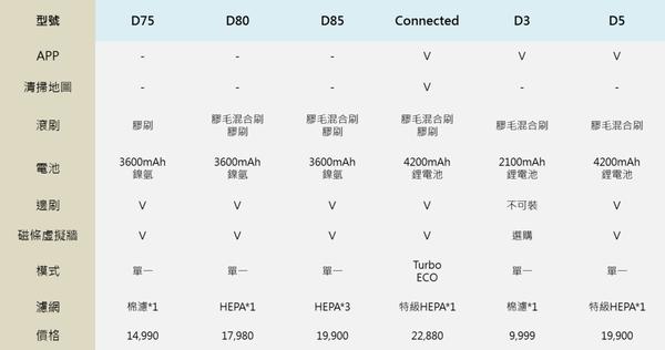 一張表看懂Neato的型號差別