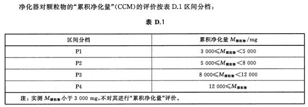 從中國新國標來看空氣清淨機核心指標