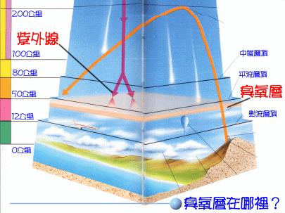 空氣清淨機技術揭密4!臭氧V.S人類!